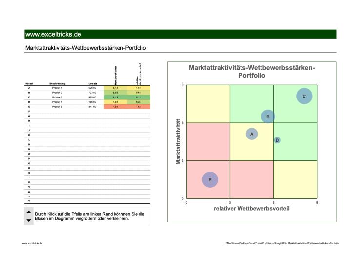 Marktattraktivitäts-Wettbewerbsstärken-Portfolio-01
