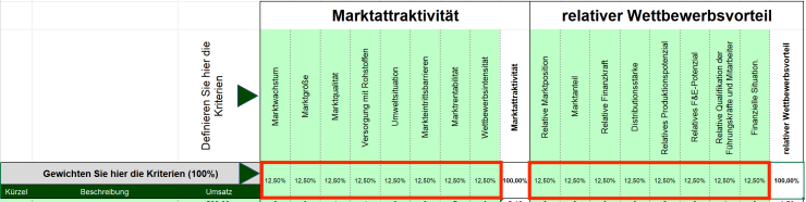 Marktattraktivitäts-Wettbewerbsstärken-Portfolio-04