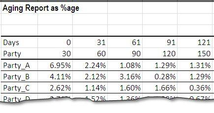 Accounts Receivable Aging as percentage table