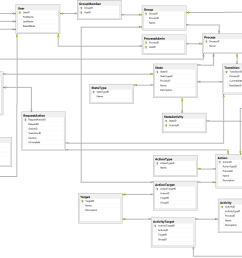 the complete database diagram for our workflow engine [ 2267 x 1309 Pixel ]