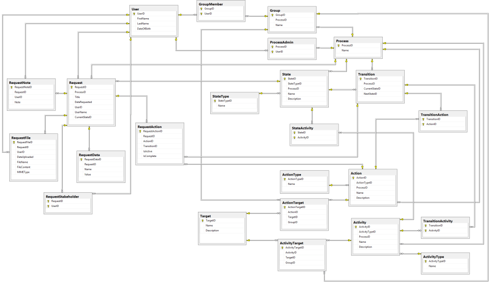 medium resolution of the complete database diagram for our workflow engine