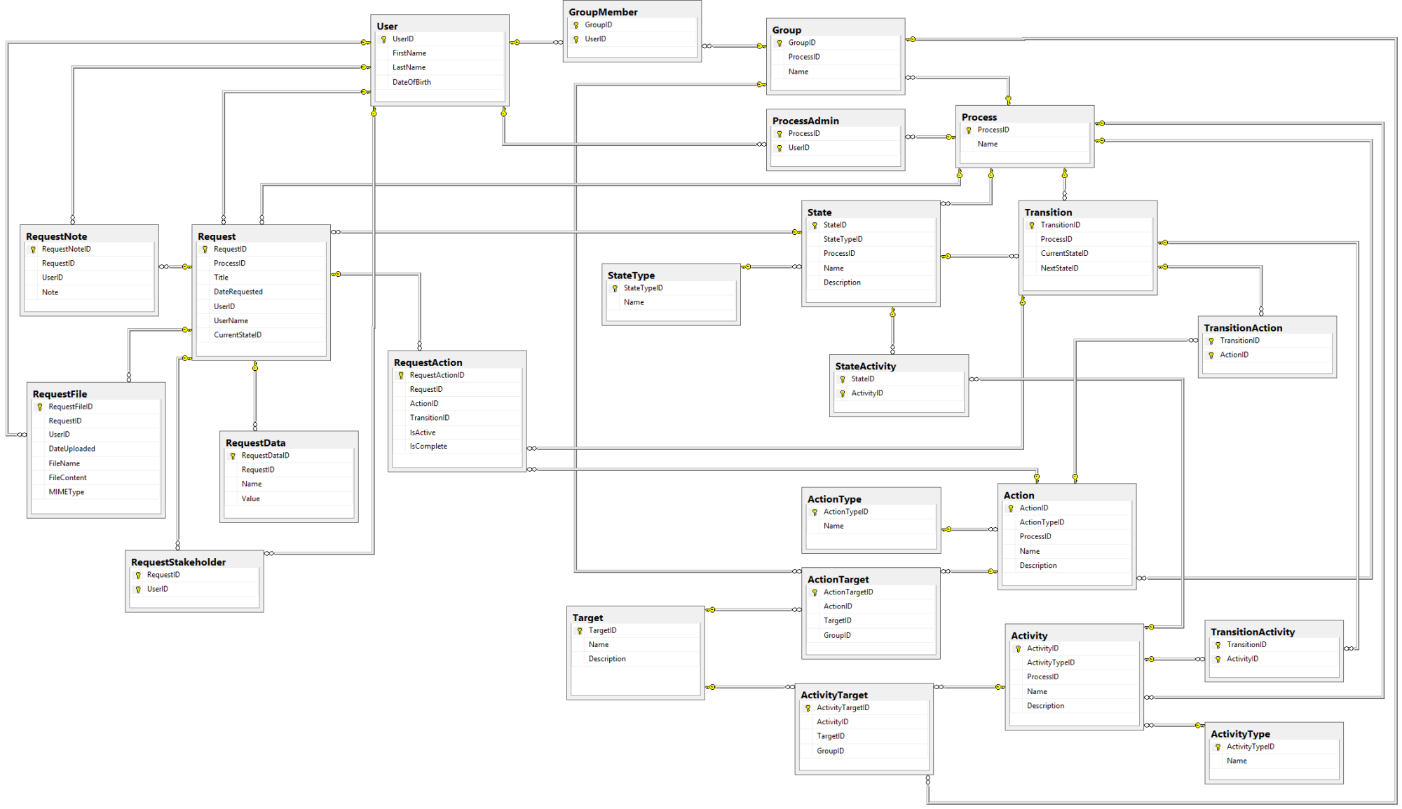 hight resolution of the complete database diagram for our workflow engine