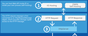 The ASPNET Web API 2 HTTP Message Lifecycle in 43 Easy Steps
