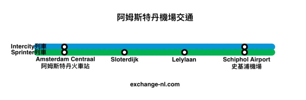 阿姆斯特丹機場交通火車路線