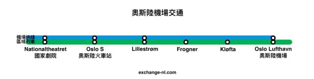 奧斯陸機場火車交通路線圖