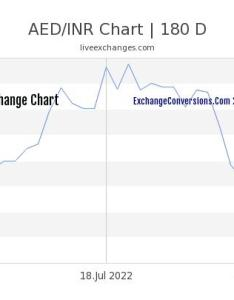Aed to inr chart years also charts today months and rh aedconversions
