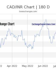 Cad to inr chart years also charts today months and rh cadconversions