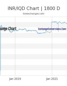Inr to iqd chart years also charts today months and rh inrconversions