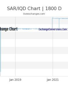 Sar to iqd chart years also charts today months and rh sarconversions