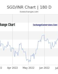 Sgd to inr chart years also charts today months and rh sgdconversions