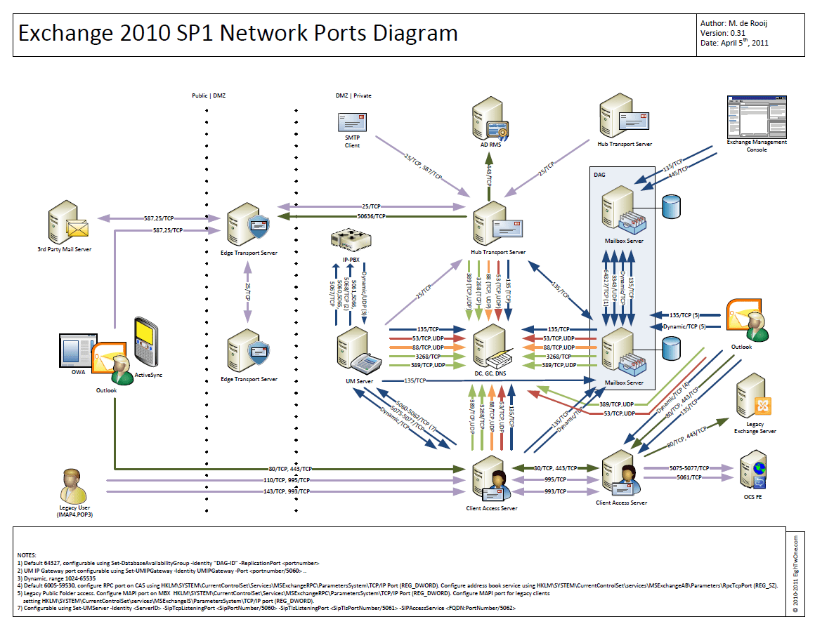 hyper v network diagram wiring honeywell thermostat exchange 2010 ports  exchangeonline