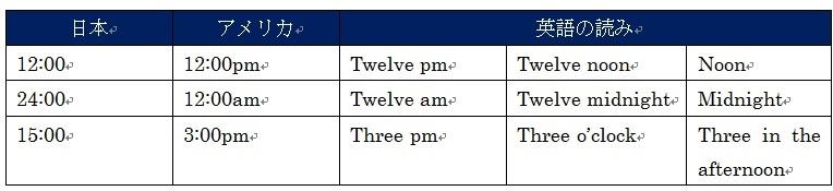 英語で時間表現 | ExcitingEnglish