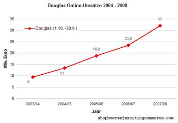 Douglas20042008