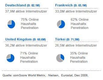 Internetmarkttürkei