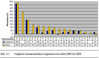E-commerce-report-ch