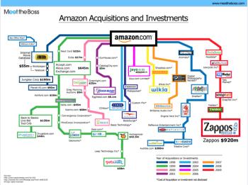 Amazonacquisitions