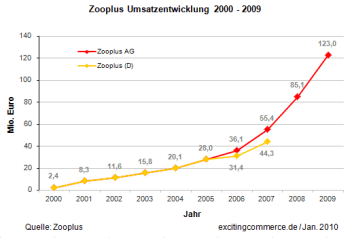 Zooplus2009