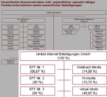 UnitedInternet_EFF