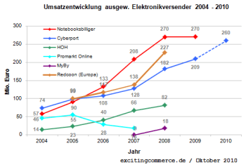 Elektronikversender2009nbb