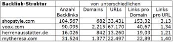 Backlinkstruktur