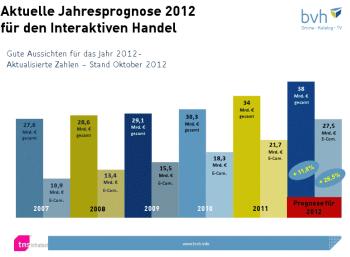 Bvhprognose2012