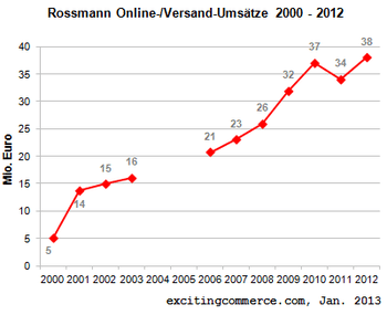 Rossmann2012