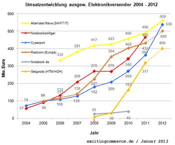Elektronikversender2012alt