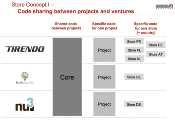 Projectatech