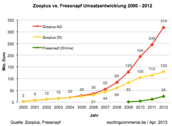 Zooplus2012