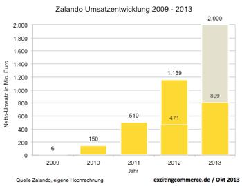 Zalando2013