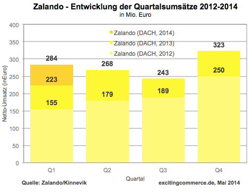 Zalando-Q1-2014