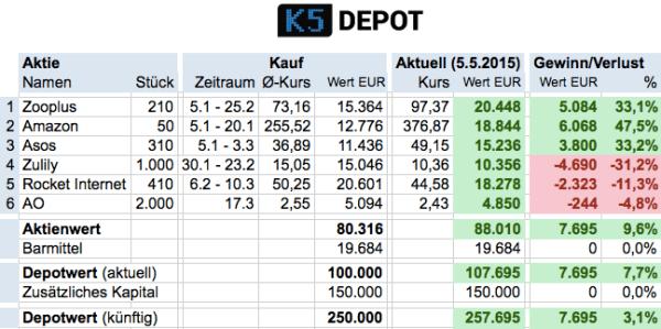 K5depot150505