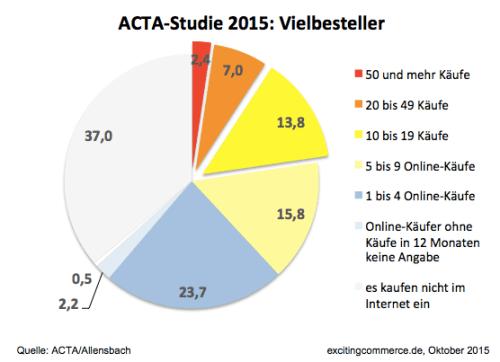 acta2015vielbesteller