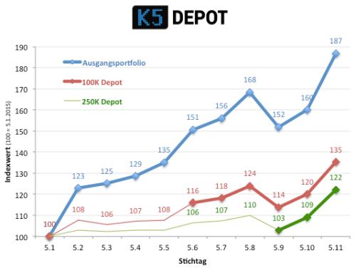 k5depot151105