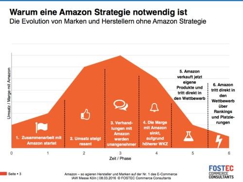 amazonstrategie