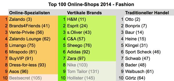 top100fashion2014