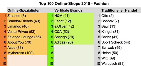 top100fashion2015