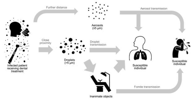 MultiBrief: Dental guidelines limit aerosol-generating