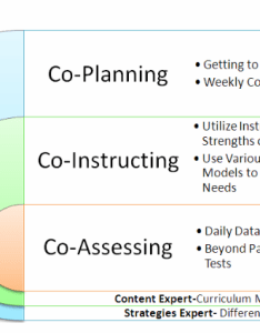 The next three articles will focus on components needed to improve student outcomes through co teaching this first article also multibrief inclusion corner begin with planning rh exclusiveltibriefs
