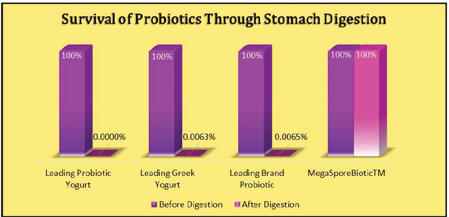 Survival of Probiotics