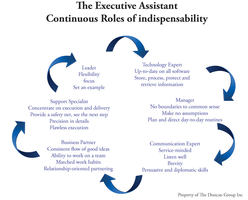 sample goals administrative assistant