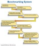 Job Benchmark Flow Chart