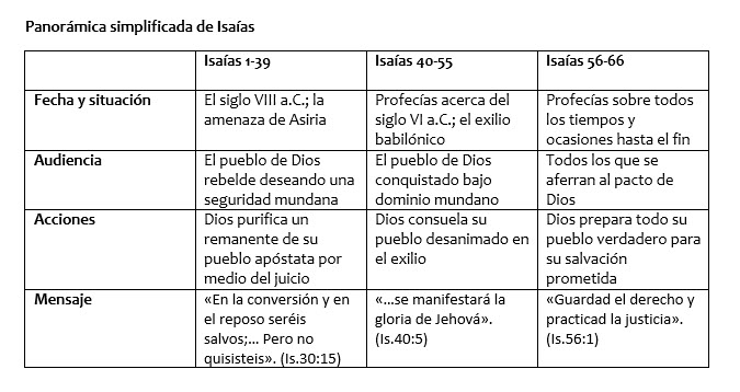 Isaias.ESV.Panoramica