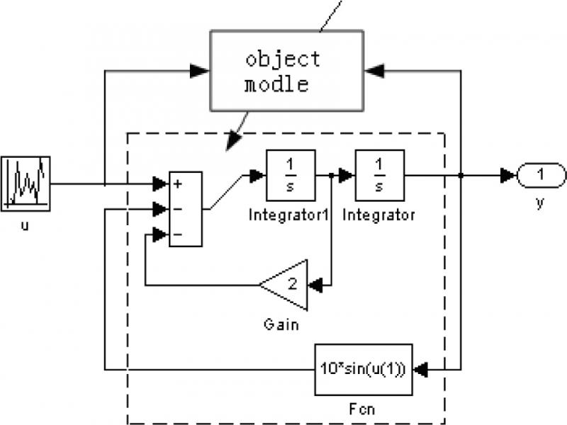 Research of Network Closed-loop Control System Based on