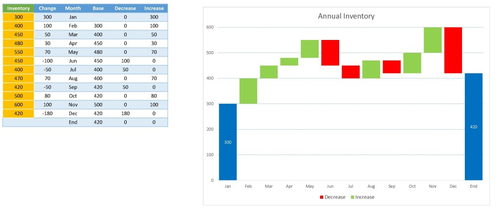 Annual Inventory waterfall charts template