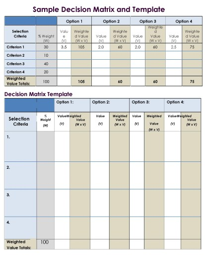 Sample Decision Matrix & Template