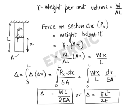 Deflection of bar due to self-weight at different locations