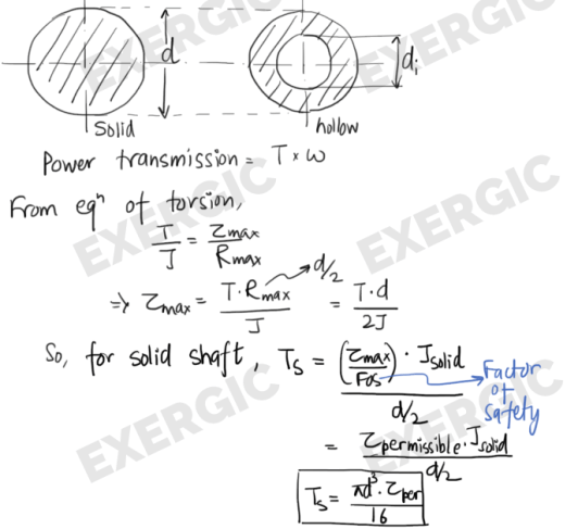 Power transmission in solid and hollow shaft - EXERGIC