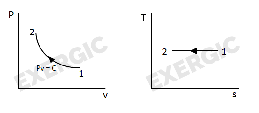 shortcuts to convert p v diagram into t s diagram exergic