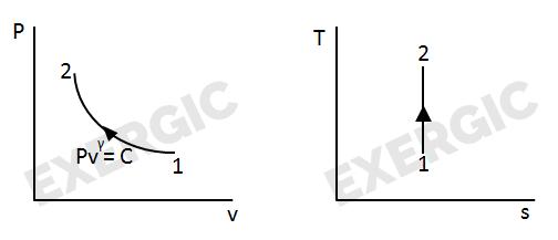 Shortcuts To Convert P V Diagram Into T S Diagram Exergic